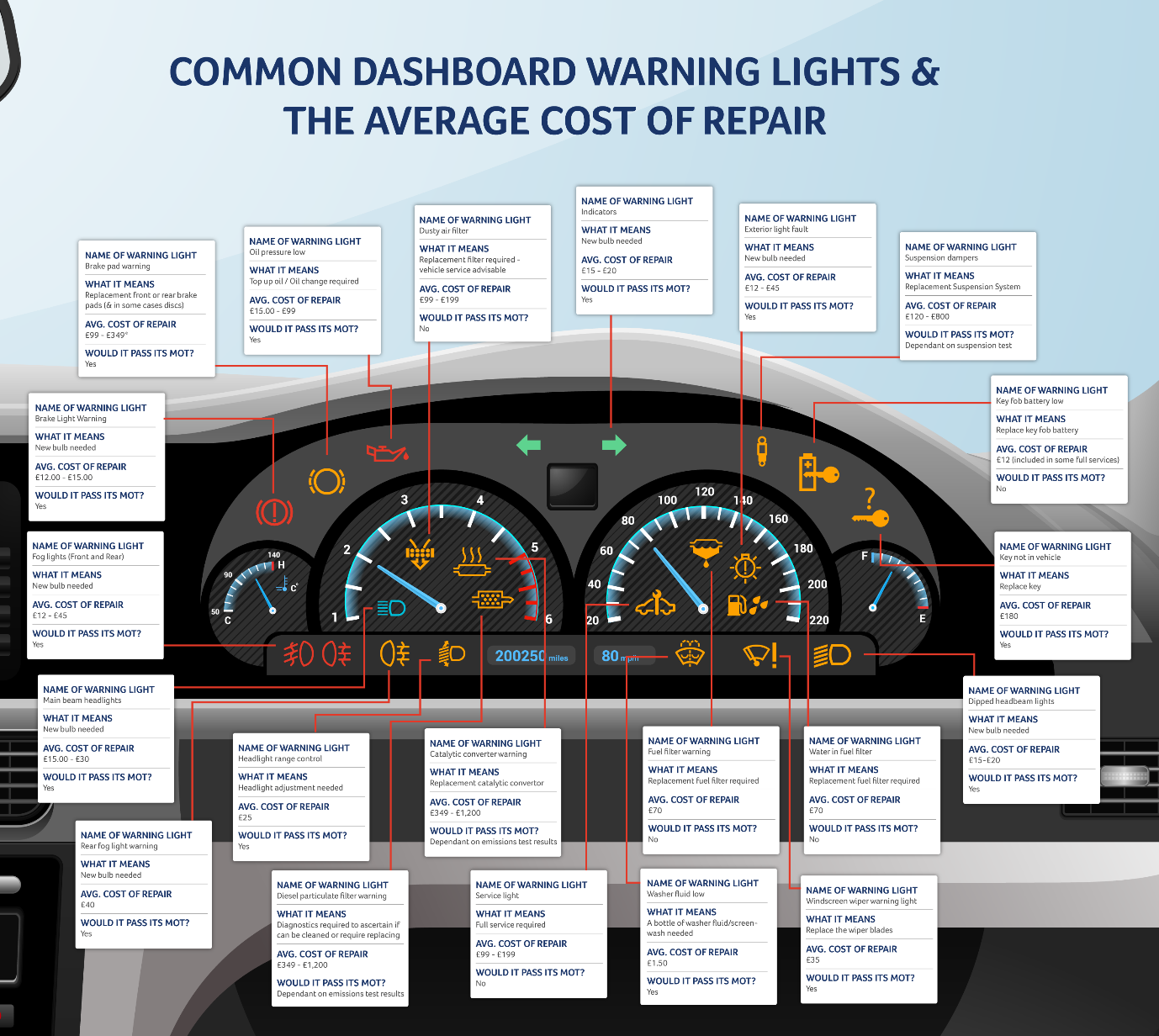 How well do know your dashboard warning lights?